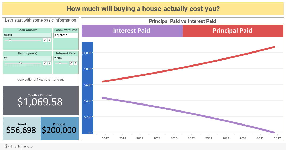 How much will buying a house actually cost you?