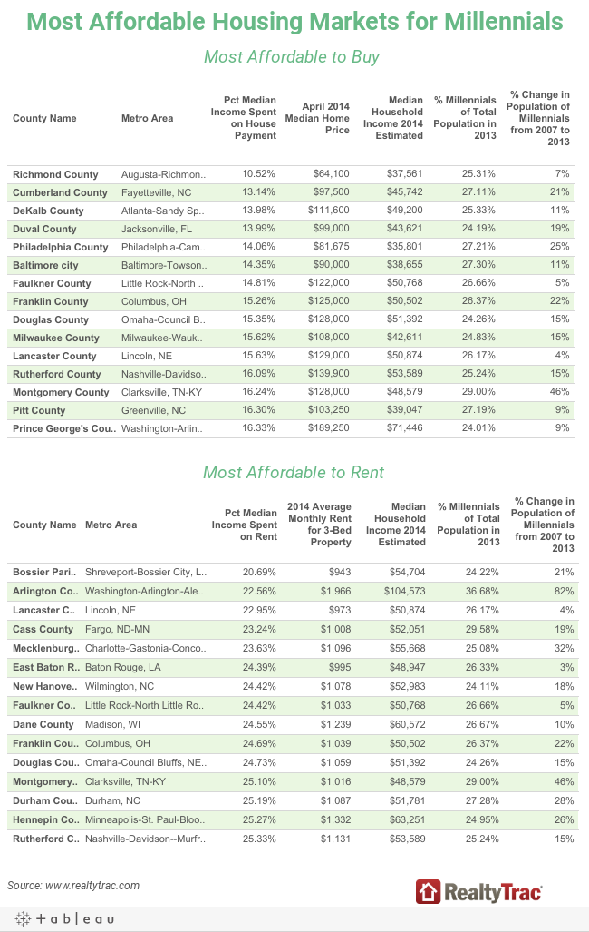 Most Affordable Housing Markets for Millennials