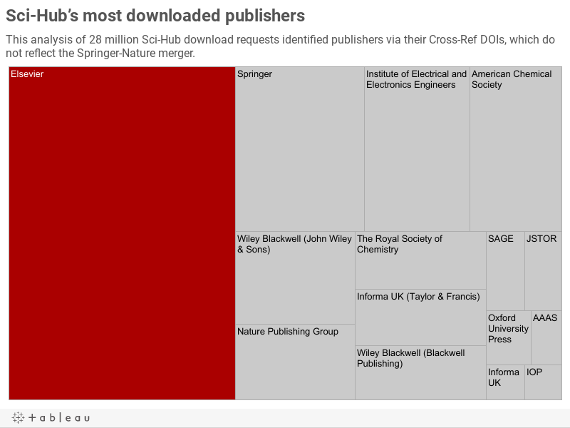 Sci-Hub's most downloaded publishers
