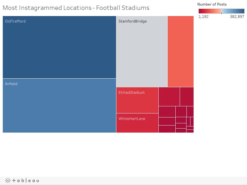 Most Instagrammed Locations - Football Stadiums