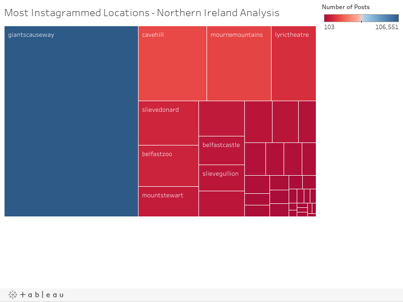 Most Instagrammed Locations - Northern Ireland Analysis