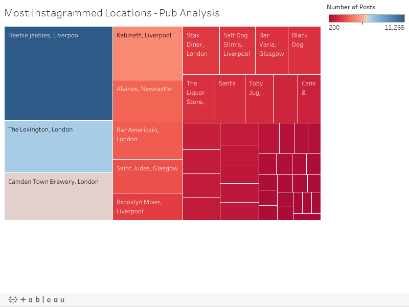Most Instagrammed Locations - Pub Analysis