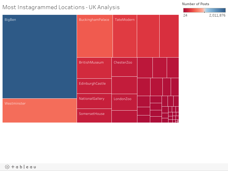 Most Instagrammed Locations - UK Analysis