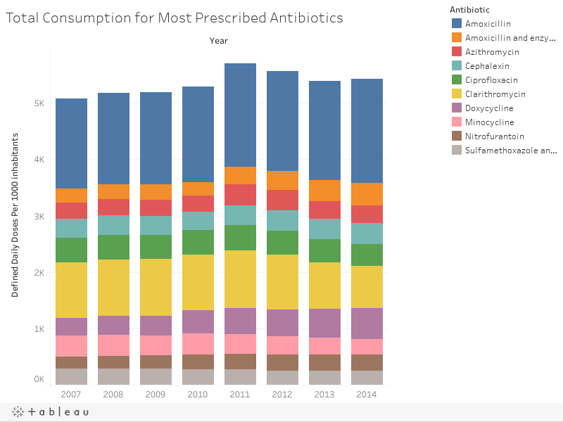 Total Consumption for Most Prescribed Antibiotics