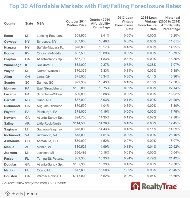 Top 30 Affordable Markets with Flat/Falling Foreclosure Rates