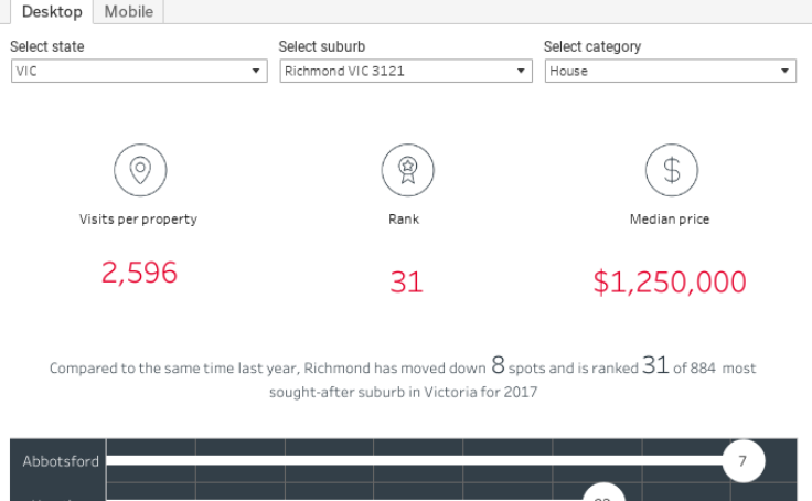 Data Visualizations for Content Marketing | Tableau Public
