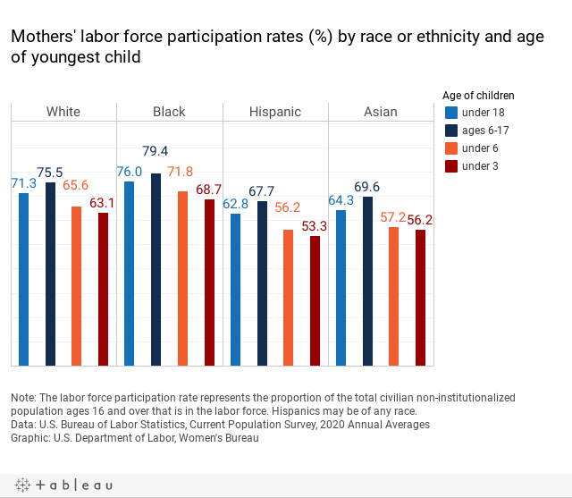 LFPR by race and child age