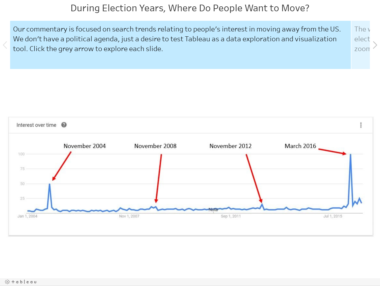 During Election Years, Where Do People Search to Move?