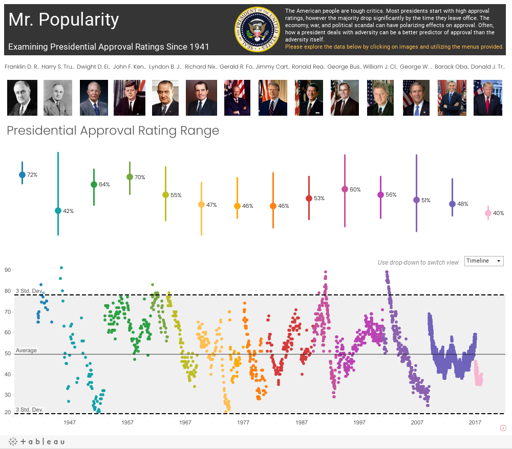 Mr. Popularity - Presidential Approval Ratings