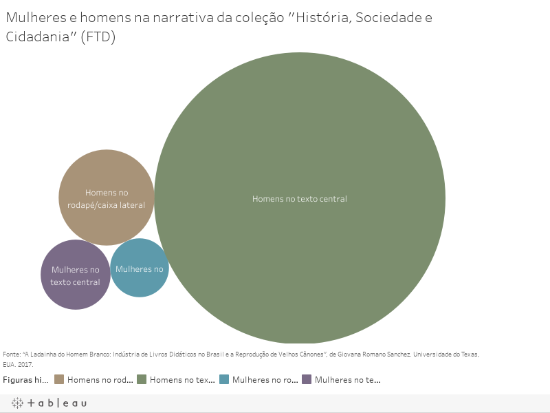 """Mulheres e homens na narrativa da coleção """"História, Sociedade e Cidadania"""" (FTD)"""