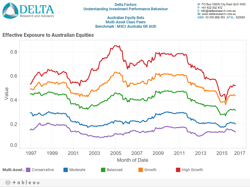 Aust Equity Beta Dashboard