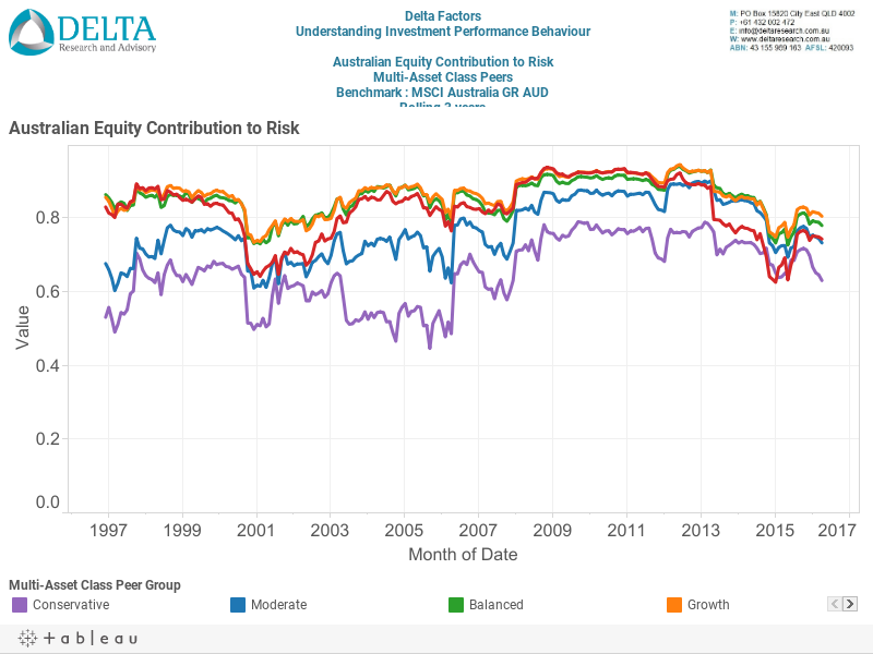Aust Equity Contribution to Risk