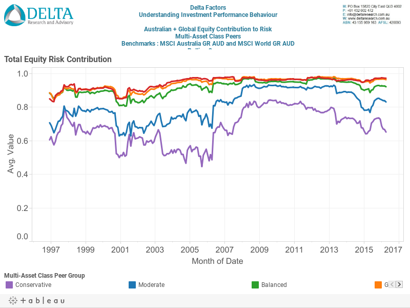 Aust+Global Equity Risk Contribution