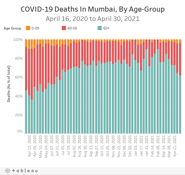 COVID-19 Deaths In Mumbai, By Age-GroupApril 16, 2020 to April 30, 2021