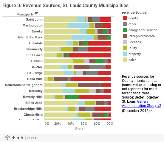 Figure 3: Revenue Sources, St. Louis County Municipalities