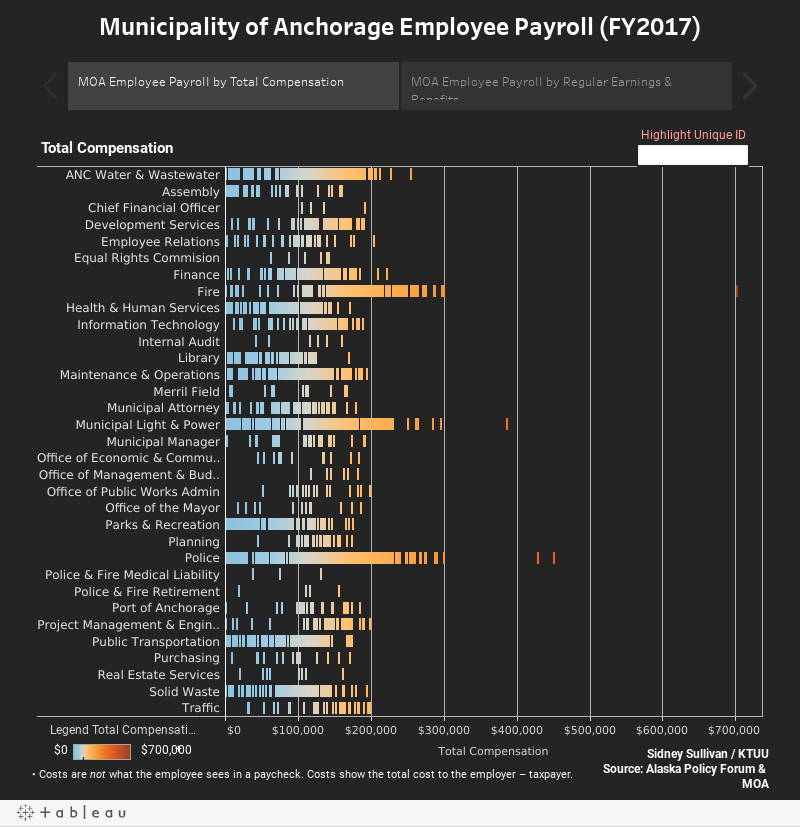 Municipality of Anchorage Employee Payroll (FY2017)