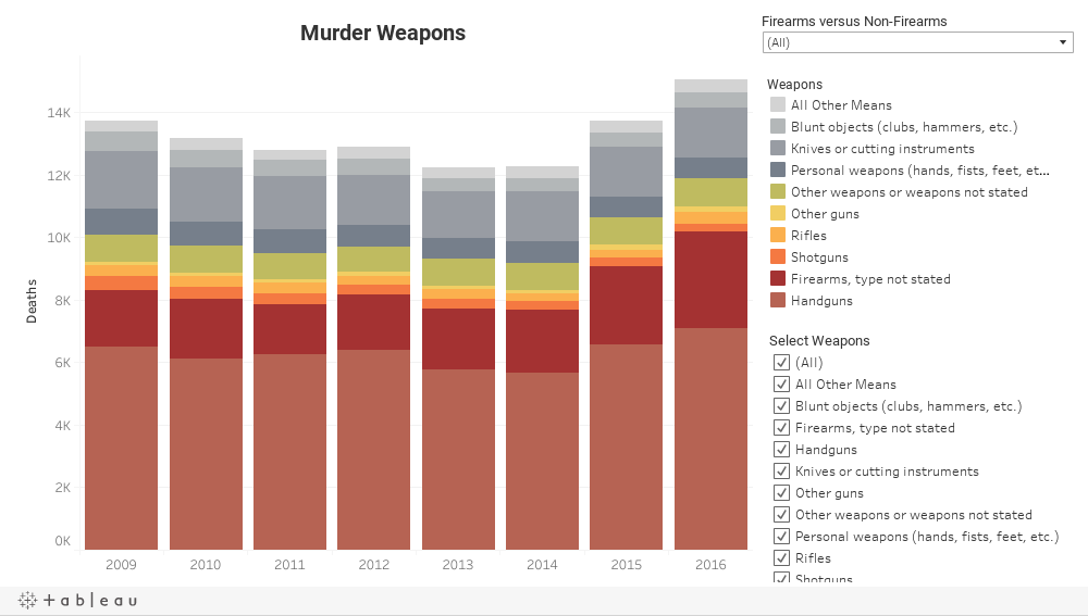 Weapons Dashboard