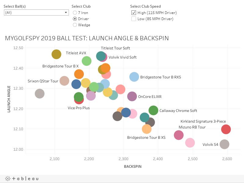 2019 Golf Ball Buyer's Guide