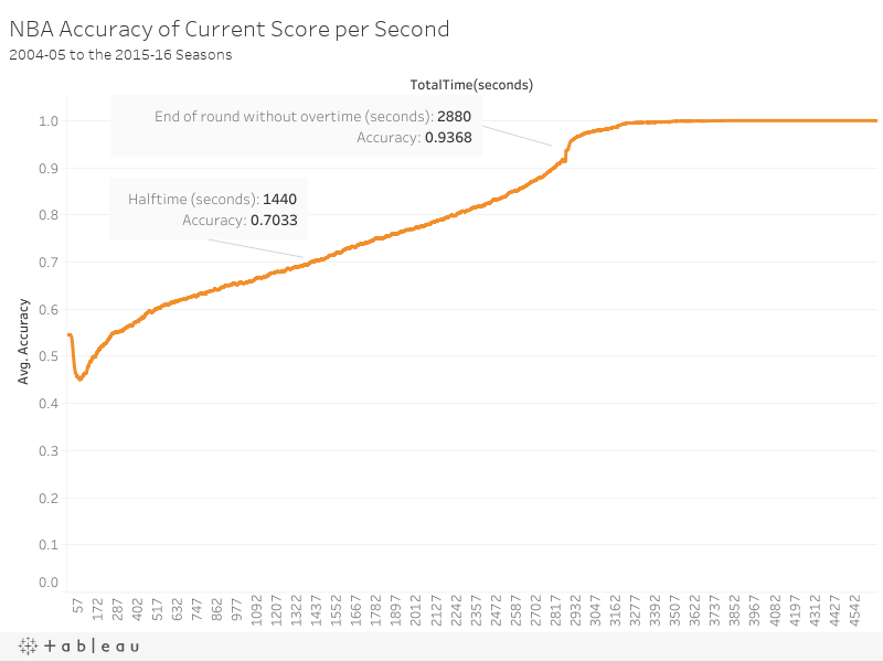 NBA Accuracy of Current Score per Second2004-05 to the 2015-16 Seasons