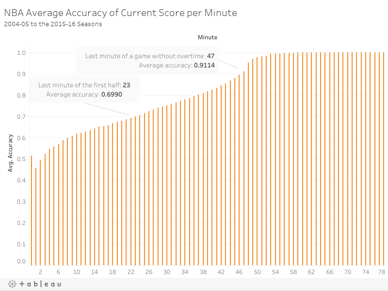 NBA Average Accuracy of Current Score per Minute2004-05 to the 2015-16 Seasons