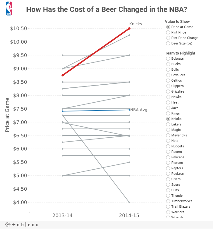 How Has the Cost of a Beer Changed in the NBA?