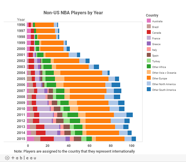 Desktop - NBA Non-US Players by Year