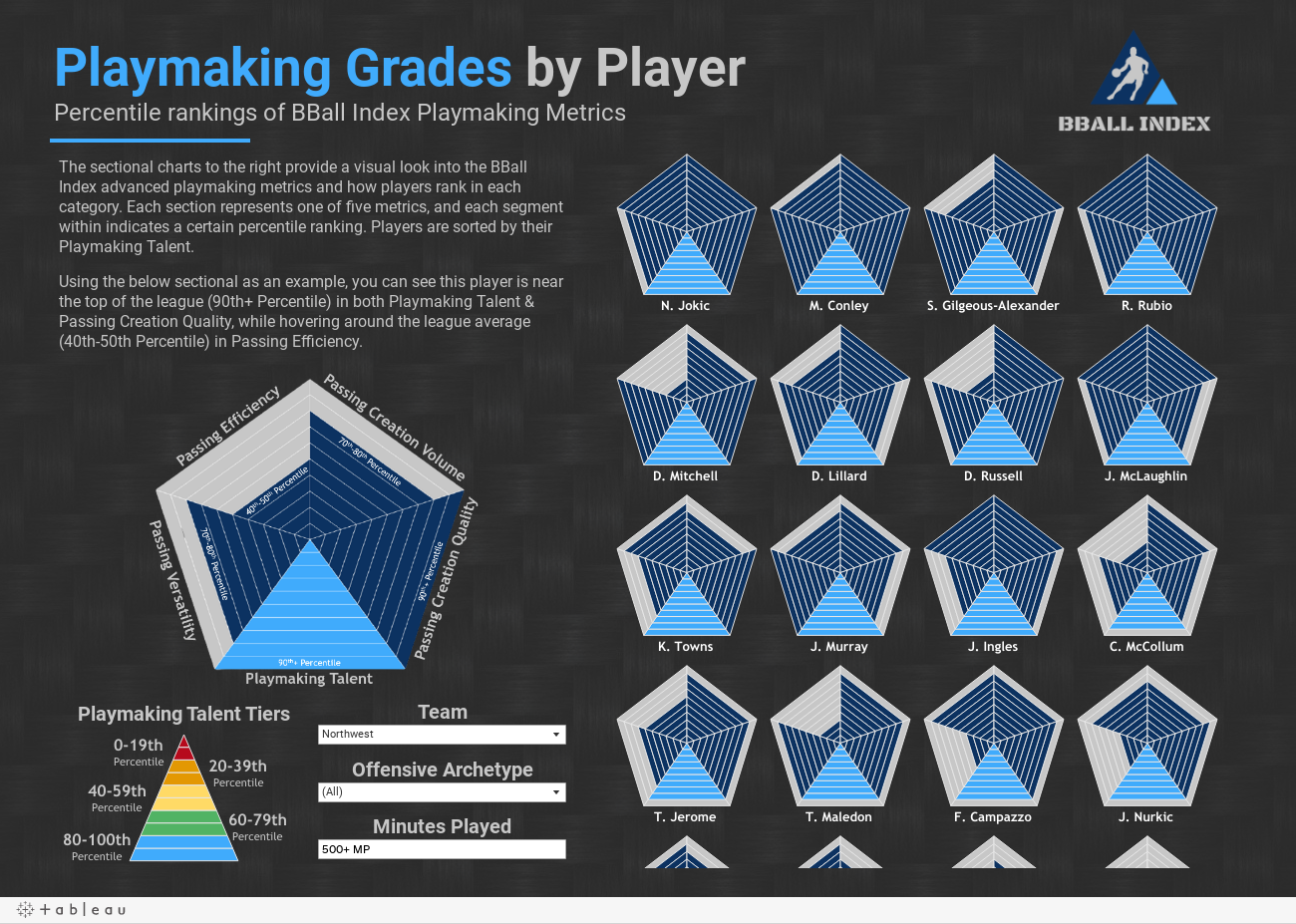 Playmaking Grades