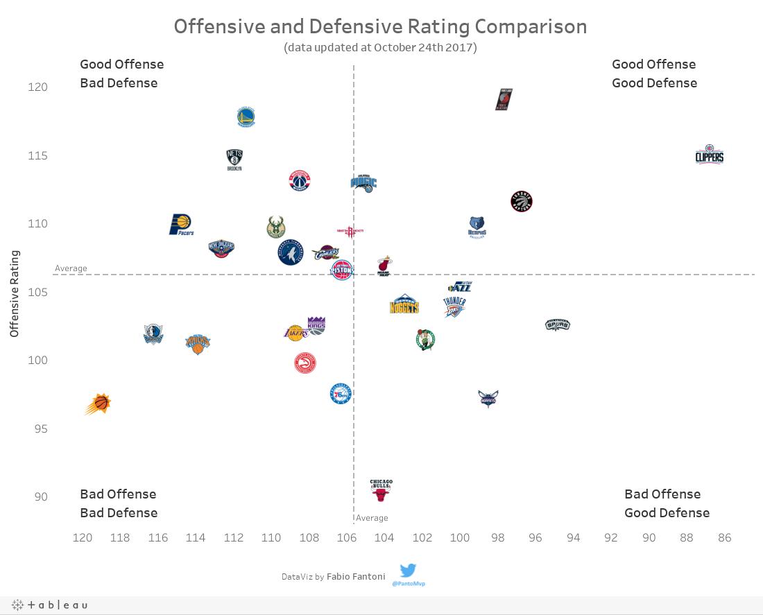 Rating comparison