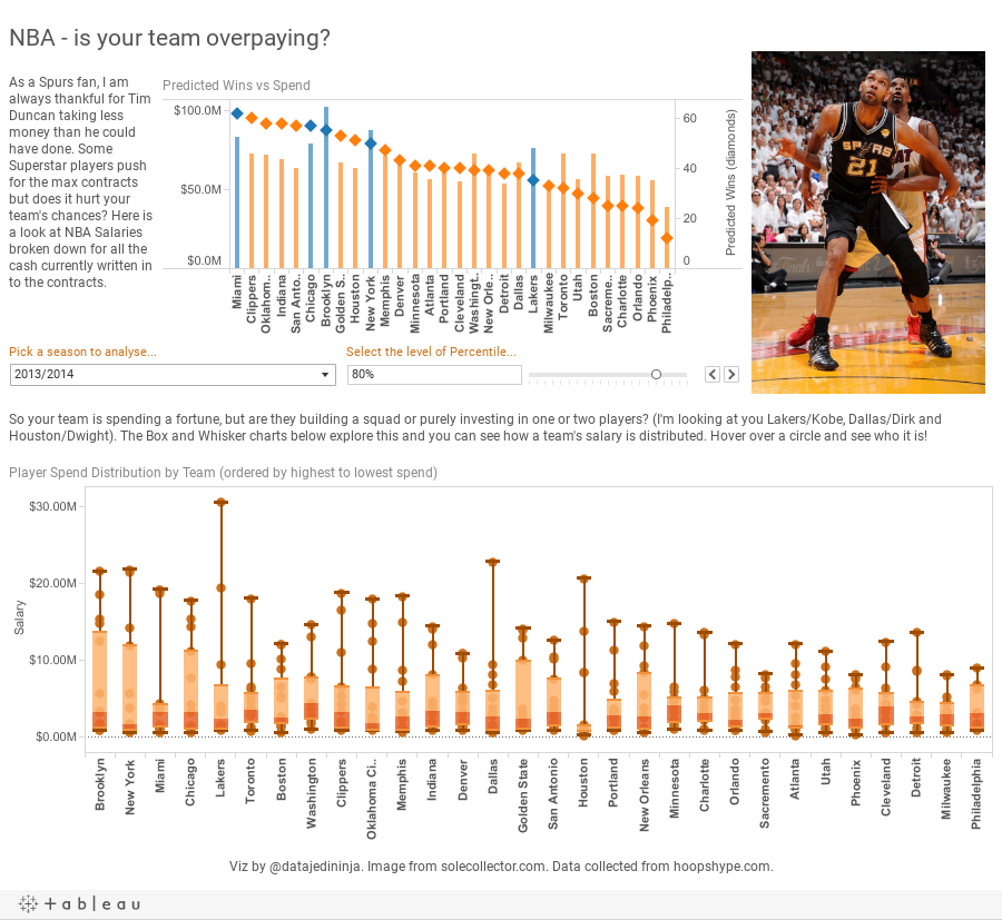 NBA Salary Analysis