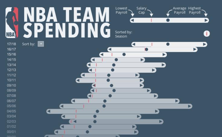 4acf6177c40 NBA Team Spending by Andras Szesztai