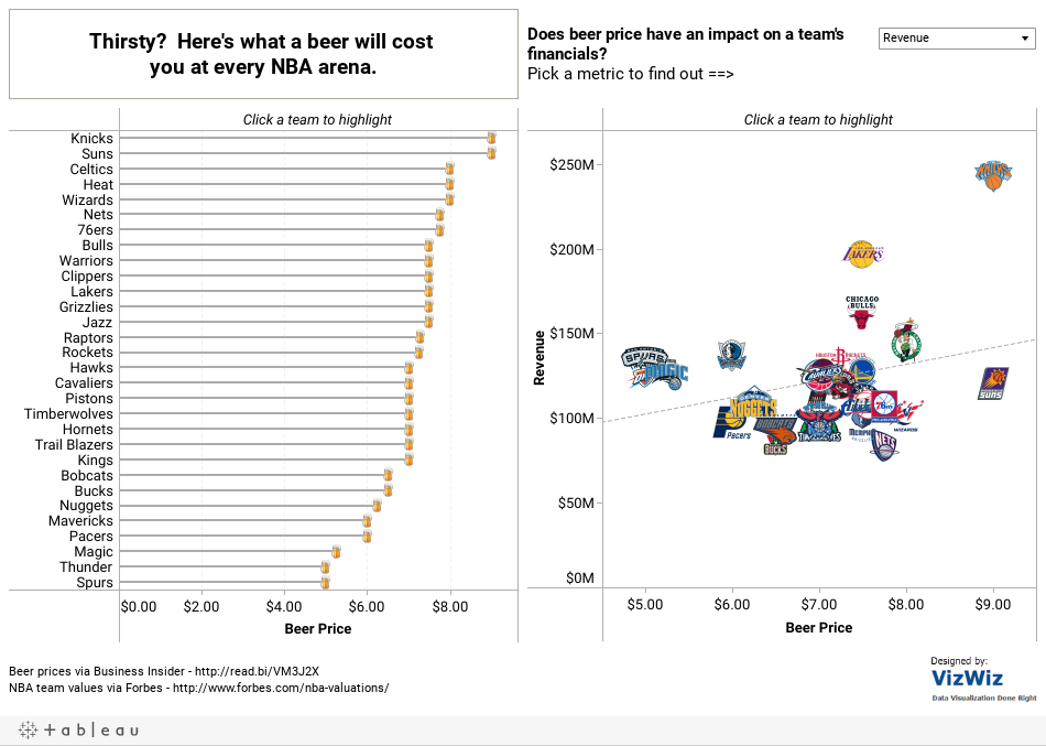 Here's What A Beer Will Cost You At Every Major Basketball Arena