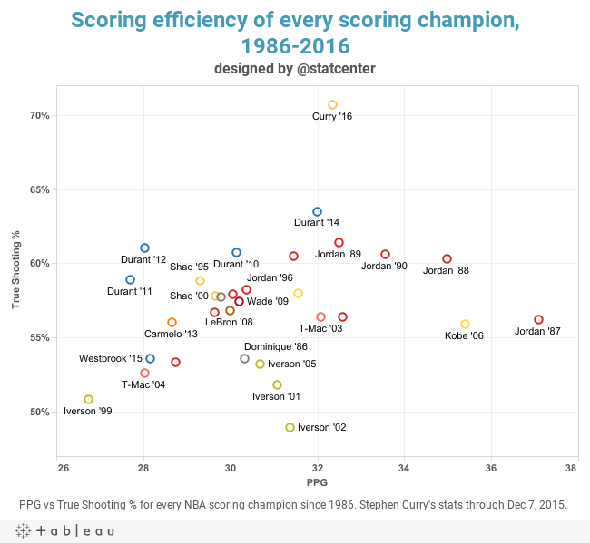 Scoring efficiency of every scoring champion,1986-2016designed by @statcenter
