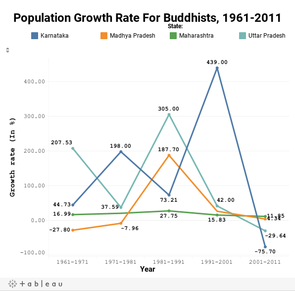 Population Growth Rate For Buddhists, 1961-2011