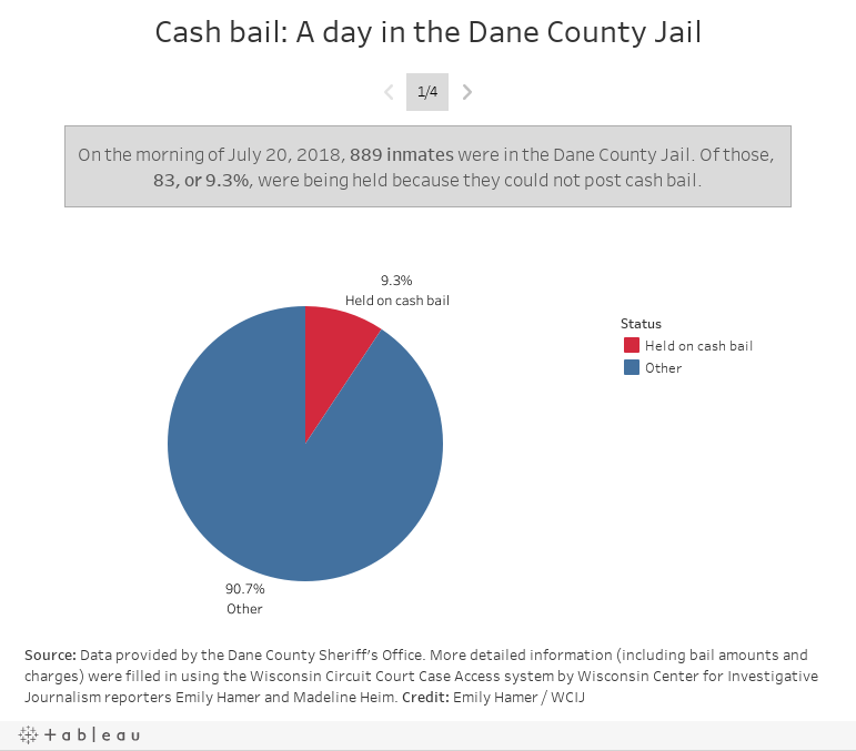 Poor stay in jail while rich go free: Rethinking cash bail