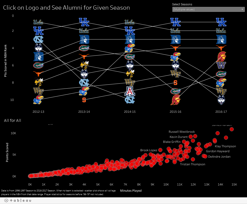 Click on Logo and See Alumni for Given Season