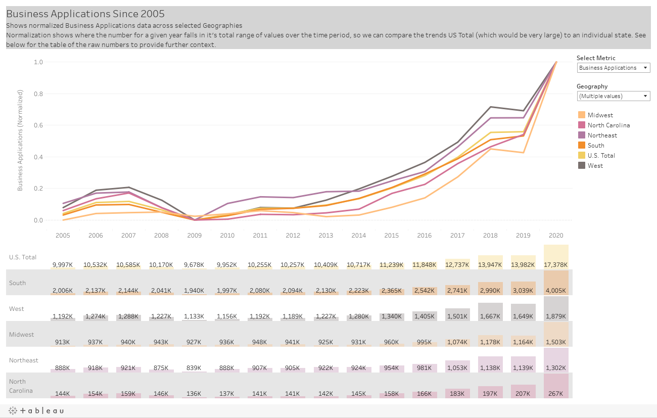Business Applications Since 2005Shows normalized Business Applications data across selected GeographiesNormalization shows where the number for a given year falls in it's total range of values over the time period, so we can compare the trends US Total