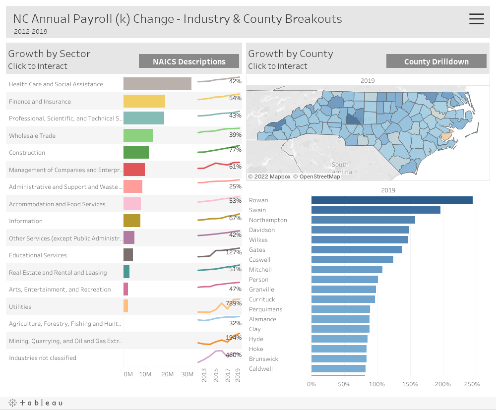 NC Annual Payroll (k) Change - Industry & County Breakouts    2012-2018