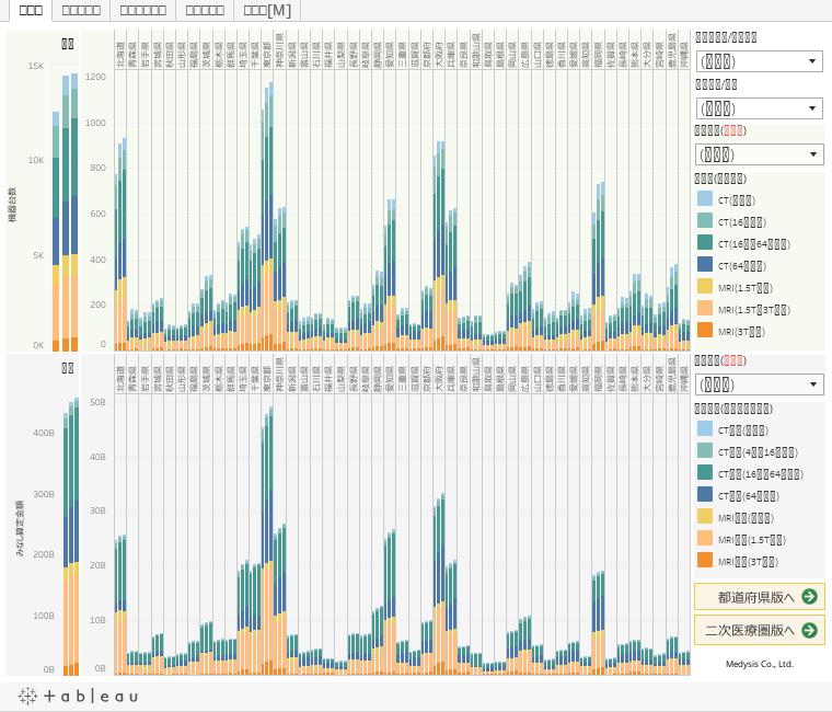 病床機能報告/NDBオープンデータを用いたCT/MRI分布