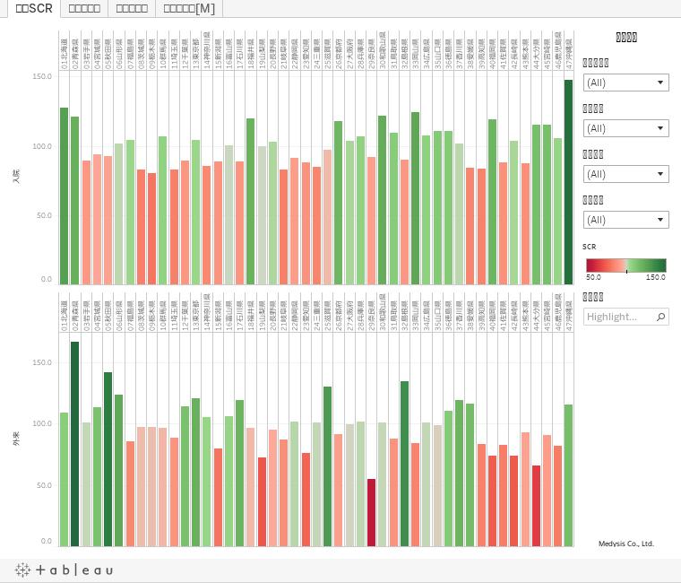 NDBオープンデータを用いた特定器材別SCR