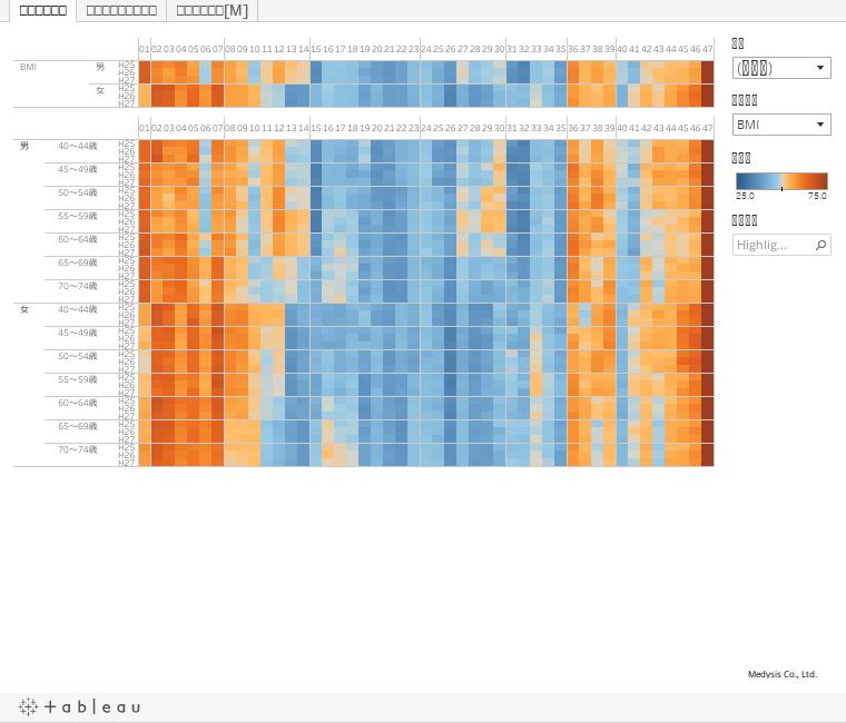 NDBオープンデータを用いた特定健診検査偏差値