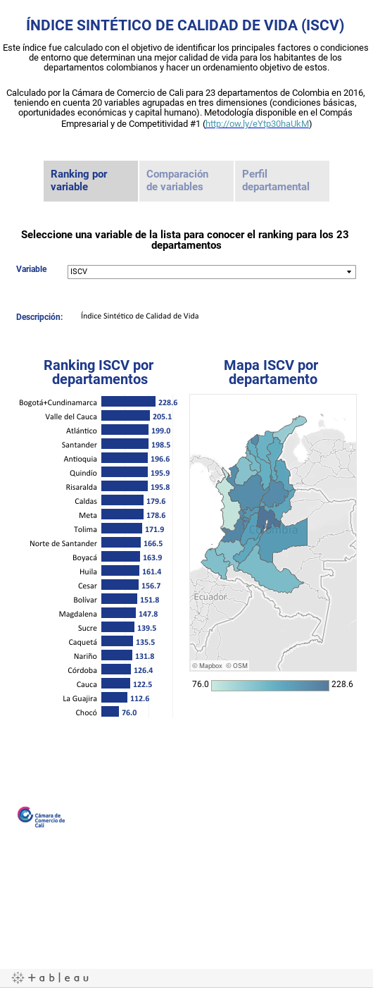 ÍNDICE SINTÉTICO DE CALIDAD DE VIDA (ISCV) aaEste índice fue calculado con el objetivo de identificar los principales factores o condiciones de entorno que determinan una mejor calidad de vida para los habitantes de los departamentos colombianos y hacer