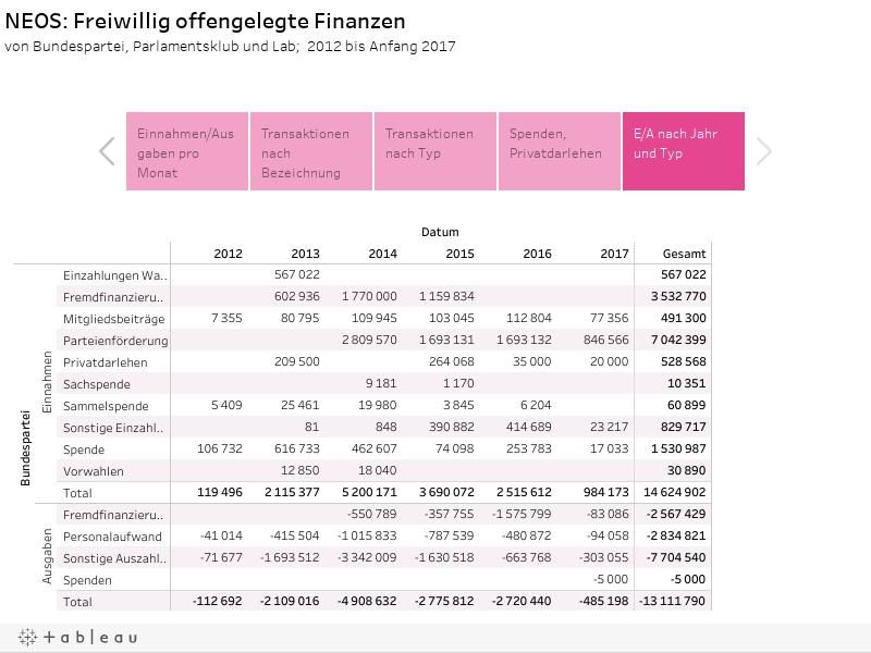 NEOS: Freiwillig offengelegte Finanzenvon Bundespartei, Parlamentsklub und Lab;  2012 bis Anfang 2017