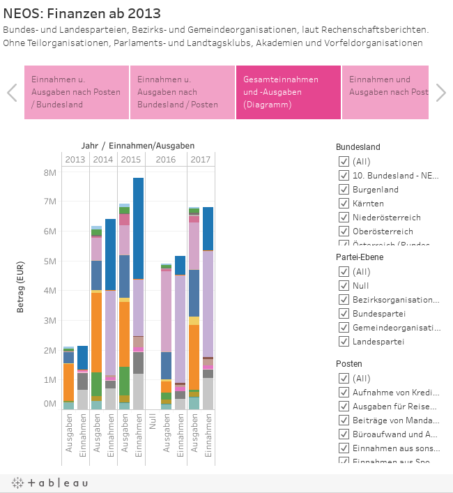 NEOS: Finanzen ab 2013Bundes- und Landesparteien, Bezirks- und Gemeindeorganisationen, laut Rechenschaftsberichten. Ohne Teilorganisationen, Parlaments- und Landtagsklubs, Akademien und Vorfeldorganisationen