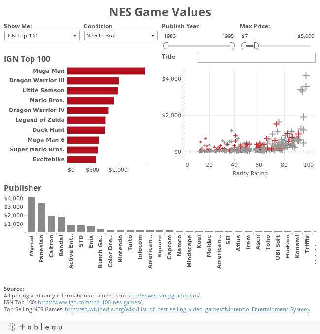NES Game Values