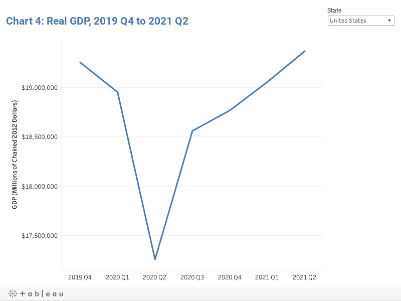 Chart 4: Real GDP, 2019 Q4 to 2021 Q1
