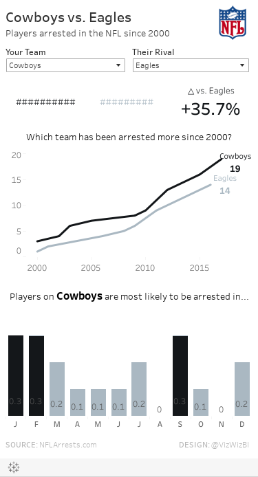 Cowboys vs. EaglesPlayers arrested in the NFL since 2000