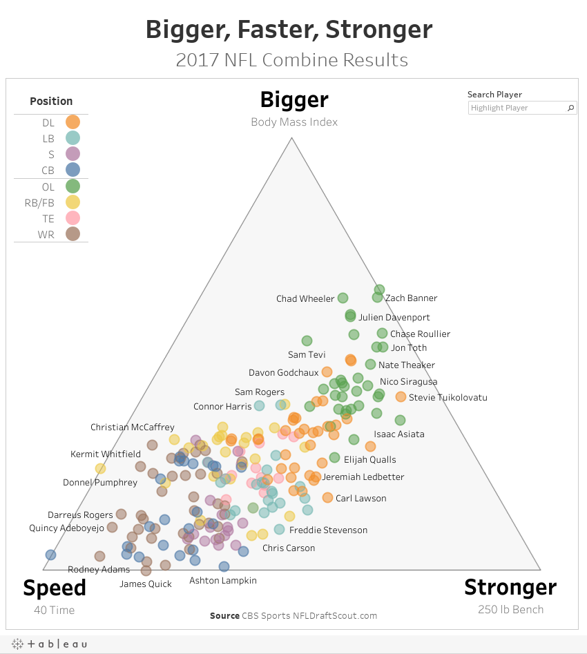 NFL Combine Triangle