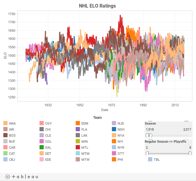 ELO Ratings for the NHL « Hockey Analytics
