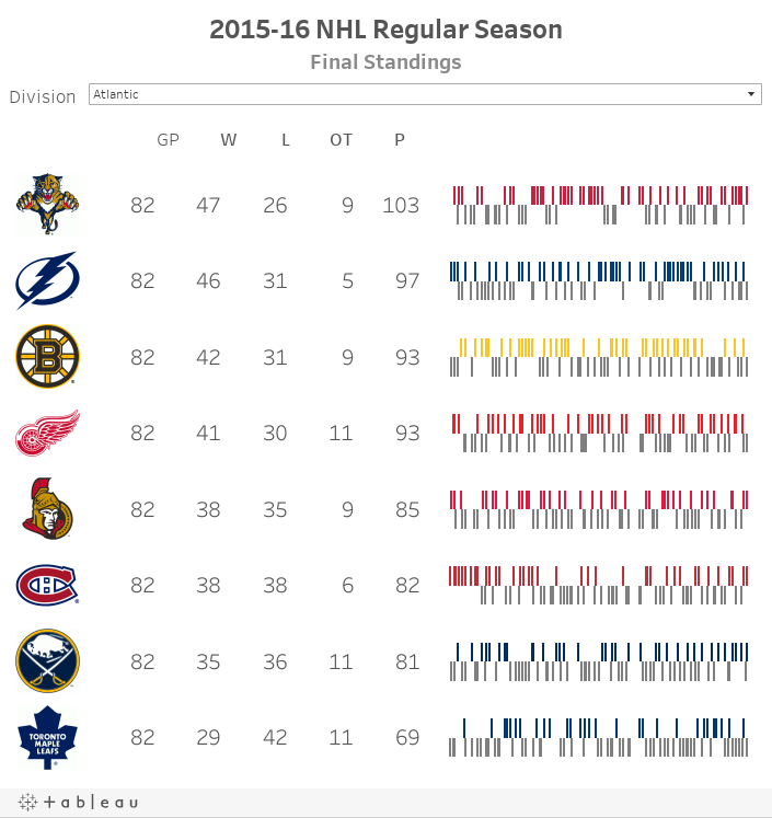 2015-16 NHL Regular SeasonFinal Standings