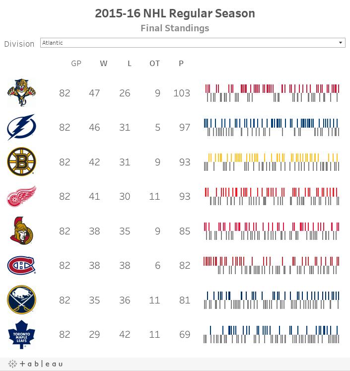 2015-16 NHL Regular SeasonFinal Standings